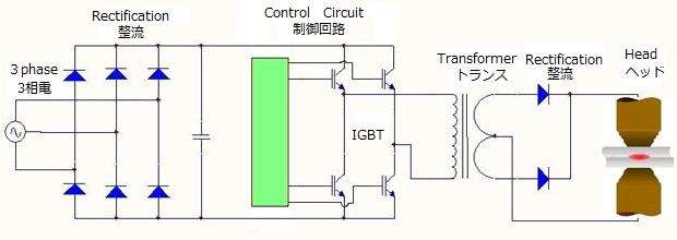 逆变电源是一种直流电源,采用交流电,经过整流,滤波变为高压直流电;再
